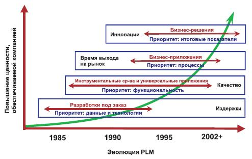В ходе эволюции PLM менялись и
